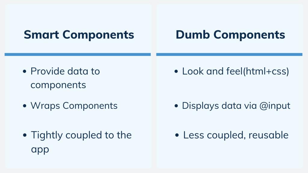 Smart vs Dumb Components