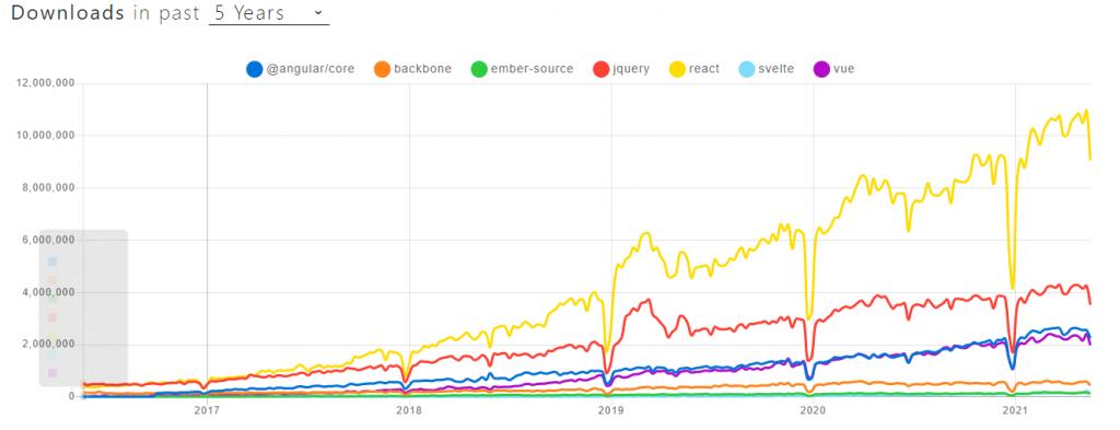 Top Frontend frameworks npm download trend