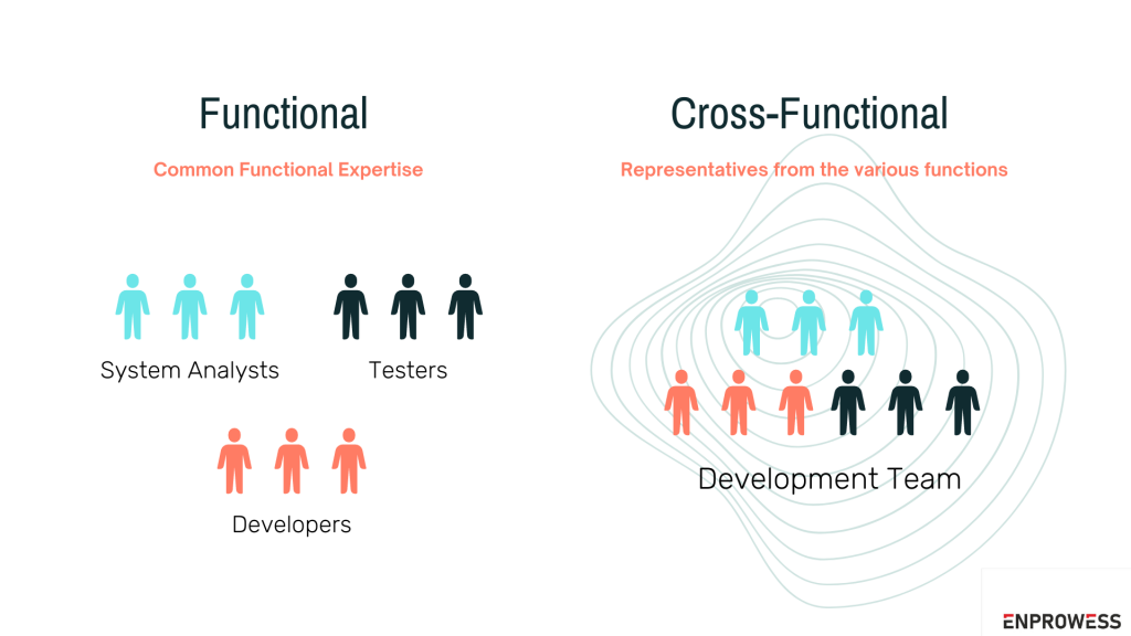Cross functional team Nodejs