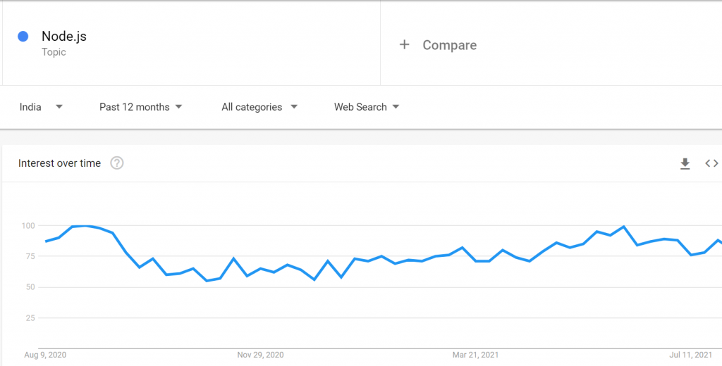 Google Treands Nodejs