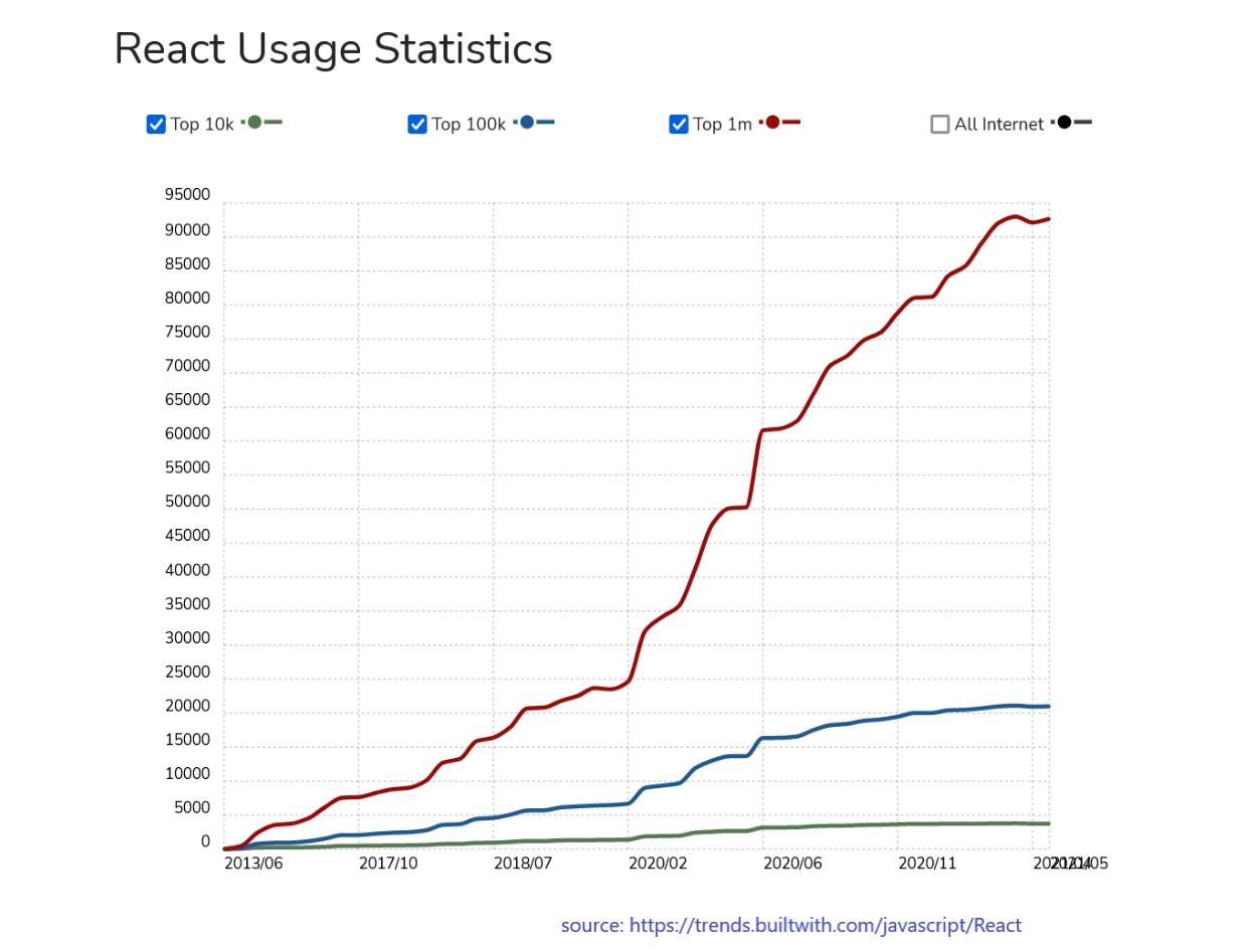 React Usage Statics