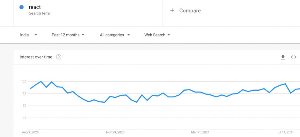 Google Trends React