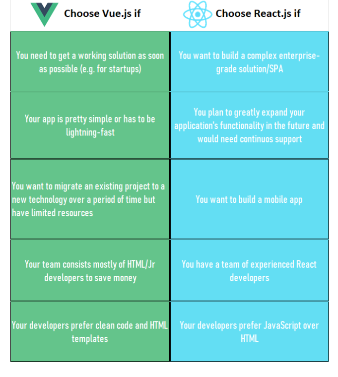 Reasons to Choose: React vs Vue