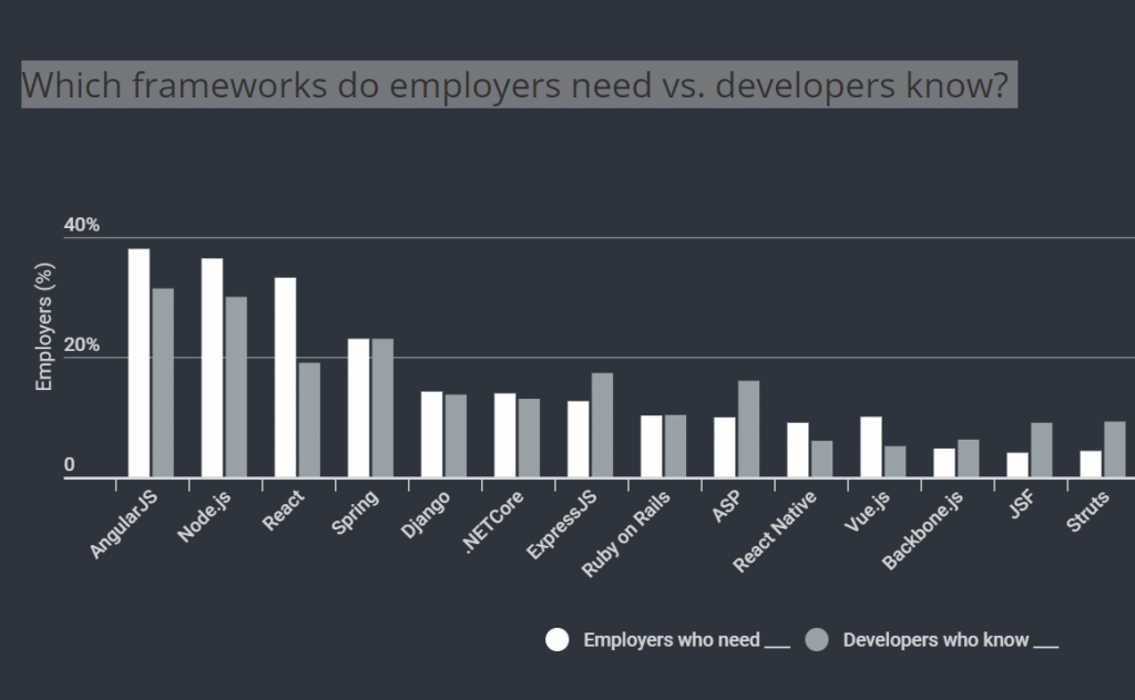 Which frameworks do employers need vs developers know?