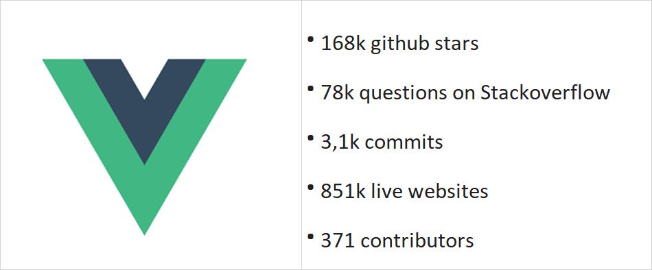 Popularity & Support of Vue.js