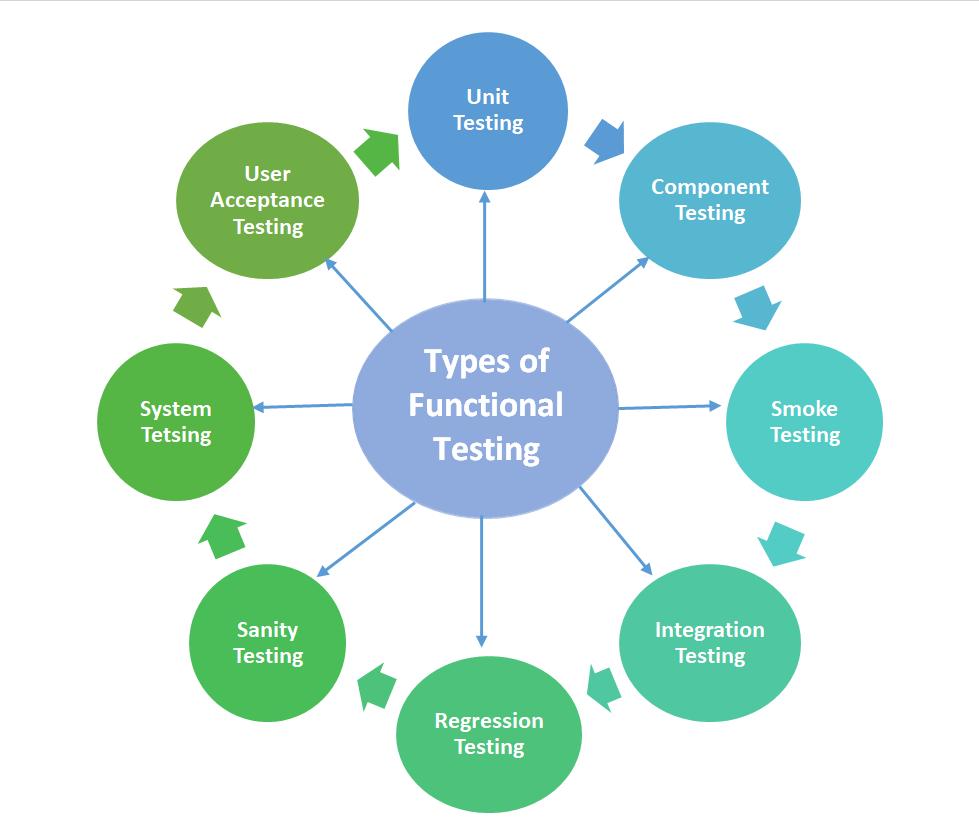 8 Functional Testing types